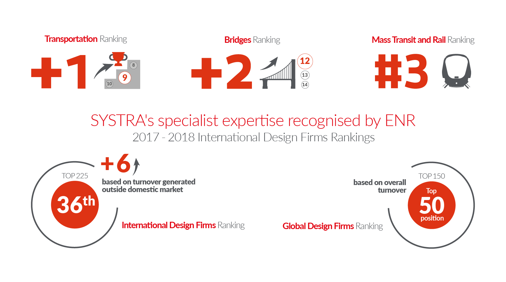 SYSTRA climbs the latest ENR rankings